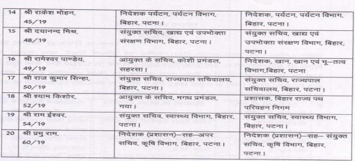बिहार में 20 IAS का तबादला, सरकार ने जारी की अधिसूचना, यहां देखें पूरी लिस्ट