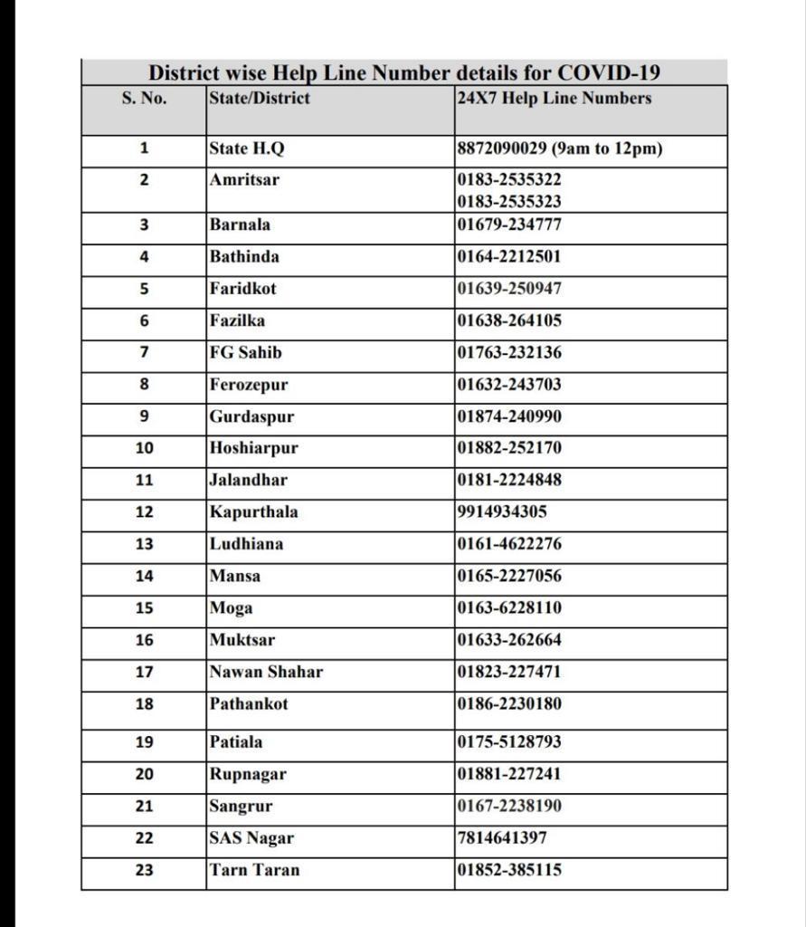 helpline numbers for Coronavirus
